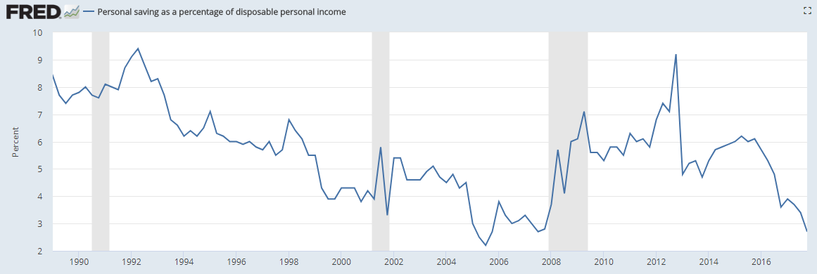 Personal saving as a percentage of disposable personal income